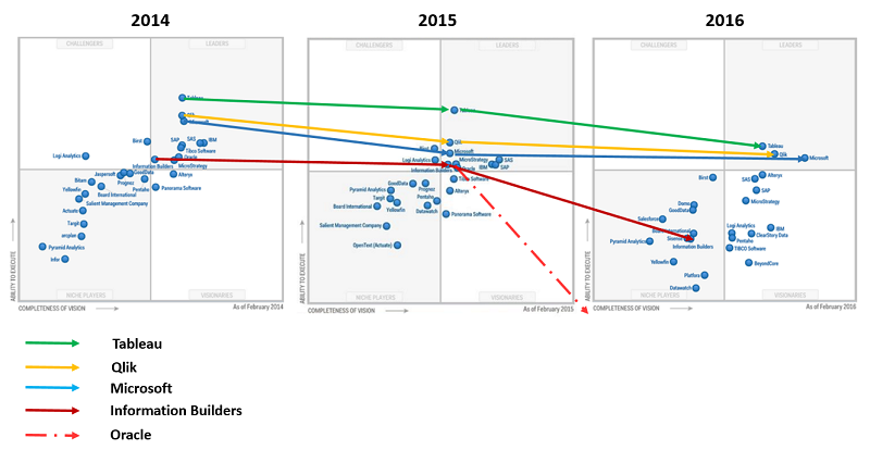 Magic Quadrant for Business Intelligence and Analytics Platforms 3 Year in A Row